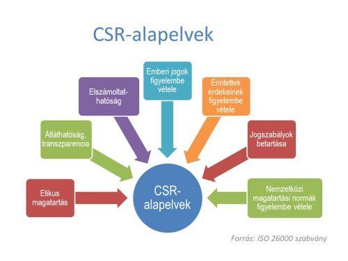 CSR alapelvek
